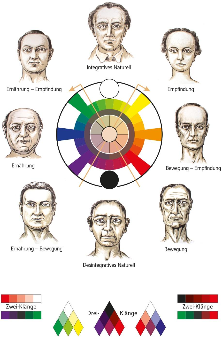 Gesichtsmerkmale physiognomie Physiognomie lernen,